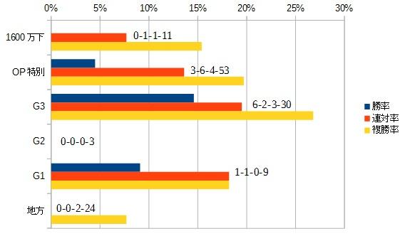 根岸ステークス 2016 前走のクラス別データ