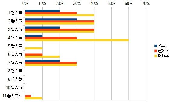 シルクロードステークス 2016 人気別データ