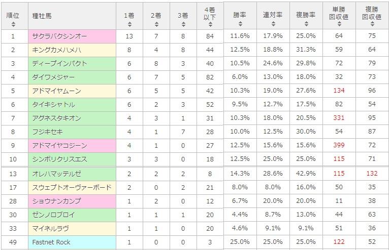 CBC賞 2017 種牡馬別データ