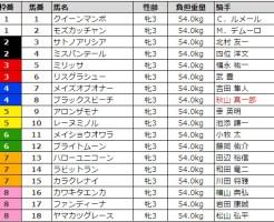ローズステークス 2017 枠順