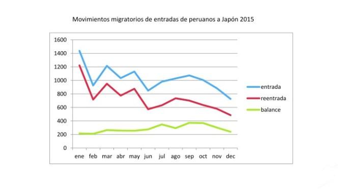 ペルー人入国者統計2015