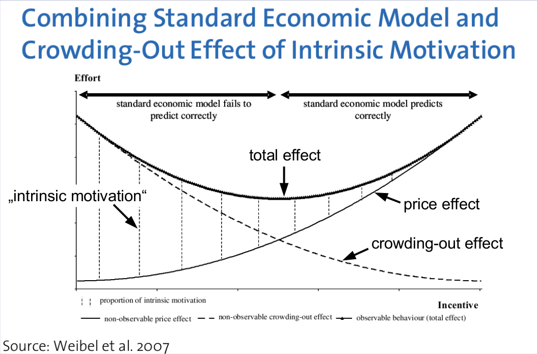 Standard Economic Model and Crowding-out Effect