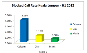 Blocked call rate in KL by Telco