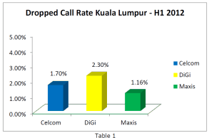 Drop Call Rates of Malaysian Telcos in KL