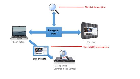 Hacking Team Interception