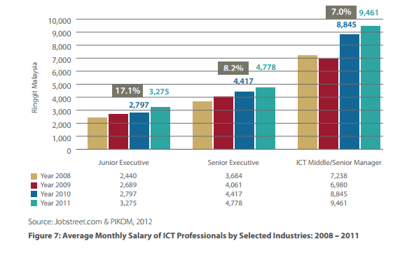 IT Professional Salary by Years of Experience