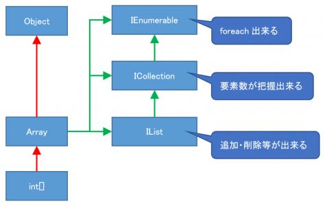 enumeration1