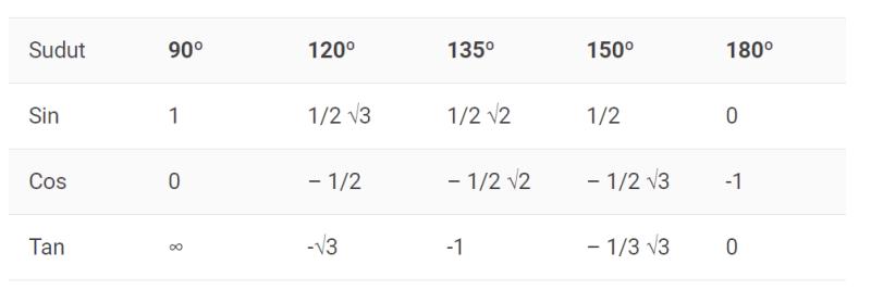 tabel trigonometri dari 90 hingga 180 derajat