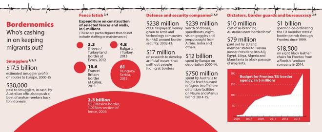 bordernomics