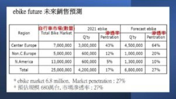自行車市場