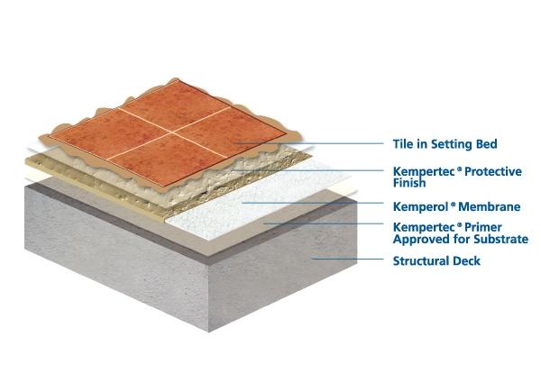 kemper system liquid applied resin
