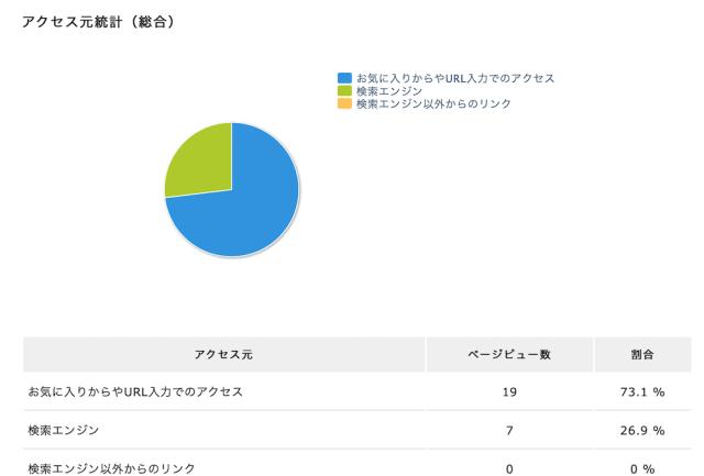 エックスサーバー(アクセス解析・アクセス元別)