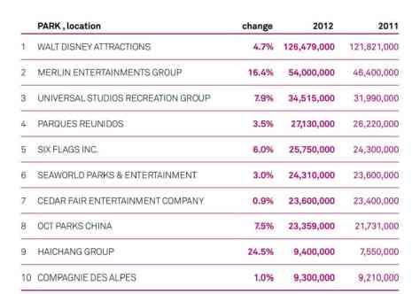 Top-10-Worldwide