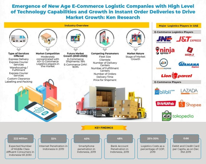 E Commerce Logistics Industry In Indonesia Indonesia E Commerce Logistics Market Growth Revenues Indonesia E Commerce E Commerce Players Indonesia