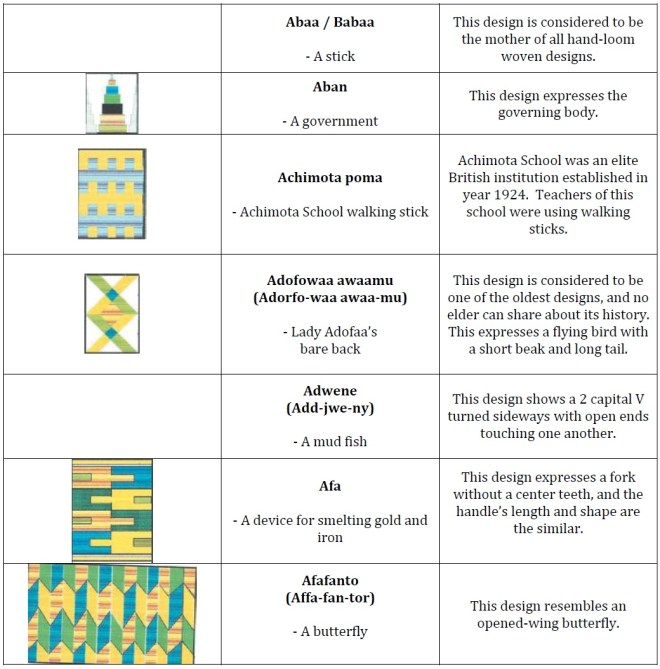 001 Kente Cloth Designs and Definitions
