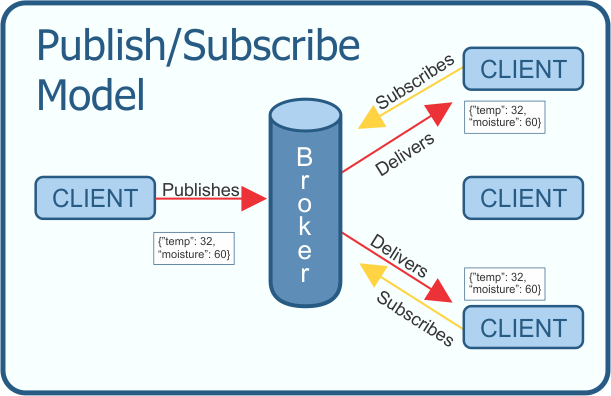 MQTT Publish-Subscribe Model