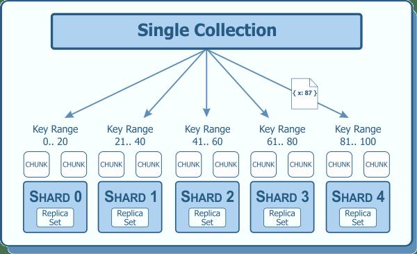 Sharding Example with Shard Key