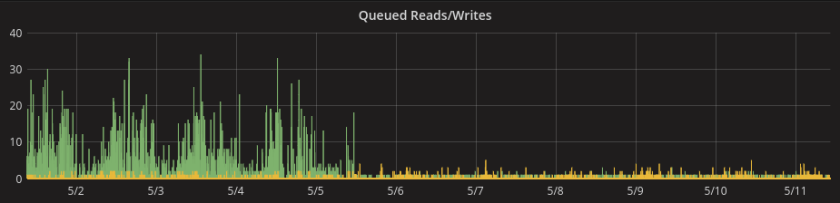 Queued Reads and Writes