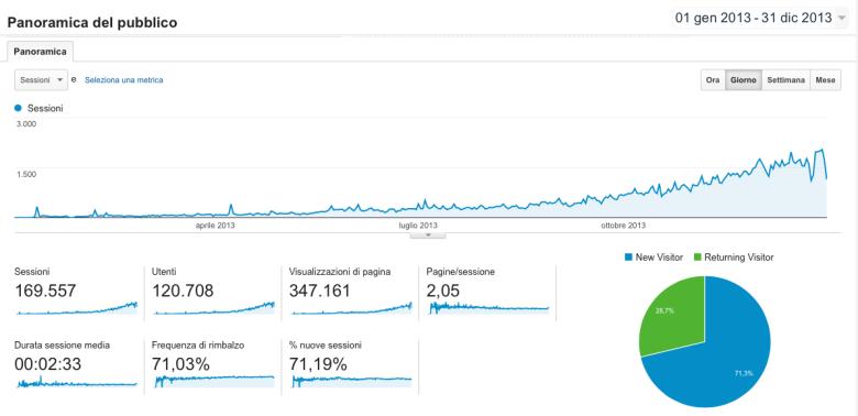 Statistiche2013