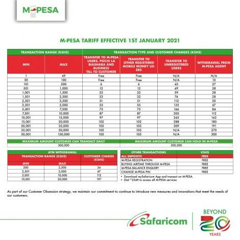 New tariff charges as announced by Safaricom on December 23, 2020.