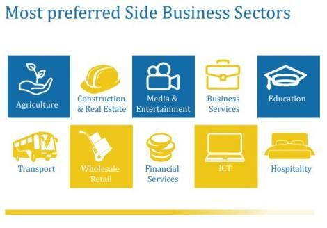 A screenshot of a report by Most Preferred Side Business Sectors