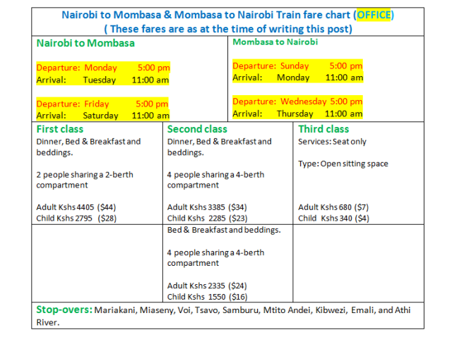 Train from Nairobi to Mombasa fare chart