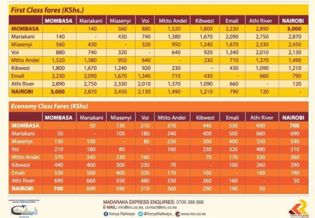 County Train Madaraka New Express Fare ChartKe