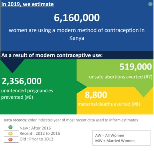 An Estimated 6.1 Million Women In Kenya Are Using A Modern Method Of Contraception