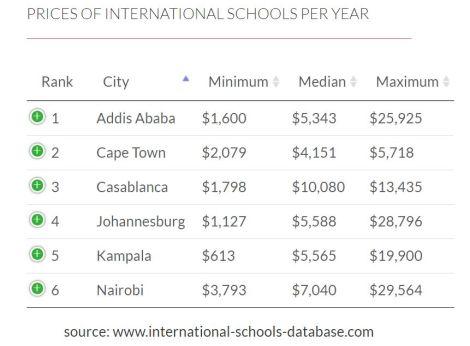 International Schools Report 2020.