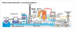 Outline of Thermal Power Generation [KEPCO]