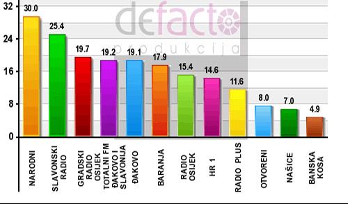 slusanost_zupanija_graf3-2011
