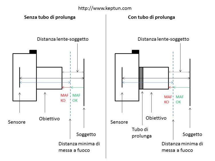 Funzionamento tubi prolunga - distanza minima di maf