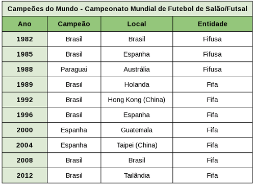 Main page · competition · group stage. Campeonatos de Futsal - Kerdna