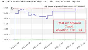 Evolution du prix d'une cartouche d'imprimante laser HP Q2612A