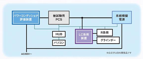 系統連系試験システム(小型分散電源試験・複數臺試験 ...