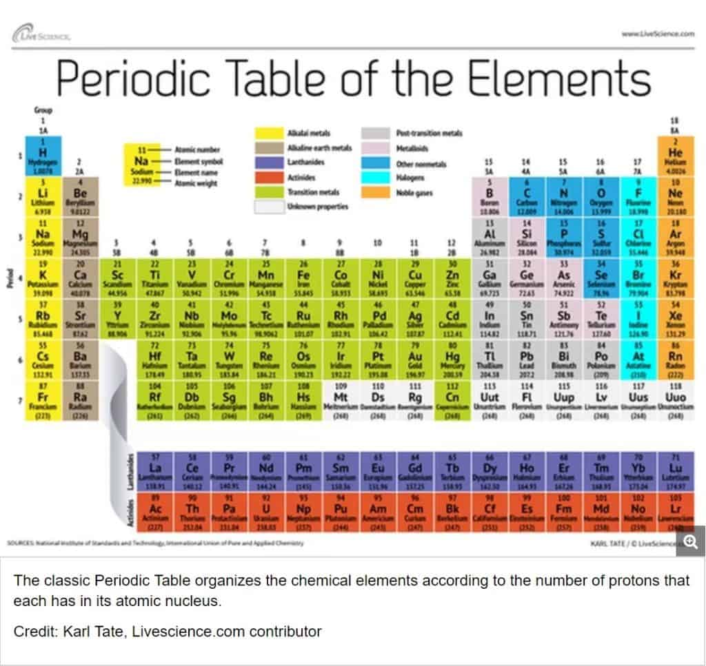 Discovering Trends In The Periodic Table Worksheet Answers