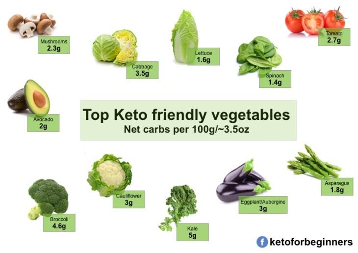 Top keto friendly vegetables