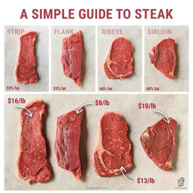 a visual guide to different cuts of steaks like strip, flank, and ribeye that shows the fat percentage as well as the cost per pound
