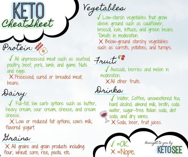 what is keto keto cheat sheet