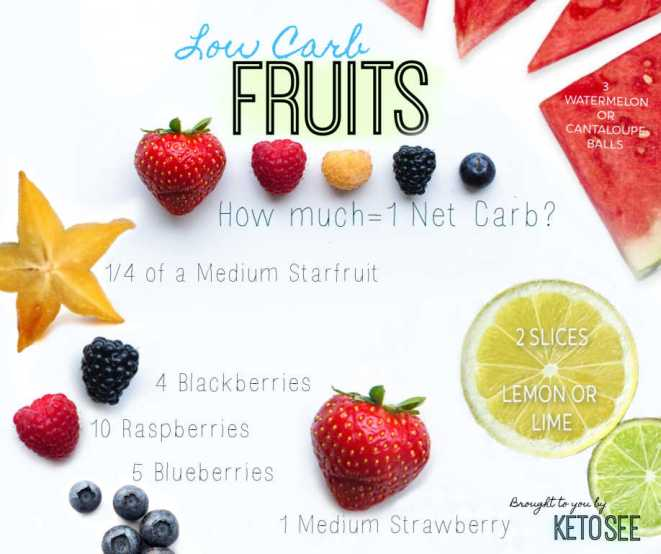 keto fruits low carb fruit list