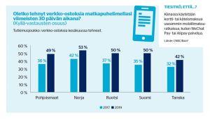 Mobiiliostaminen kasvaa edelleen
