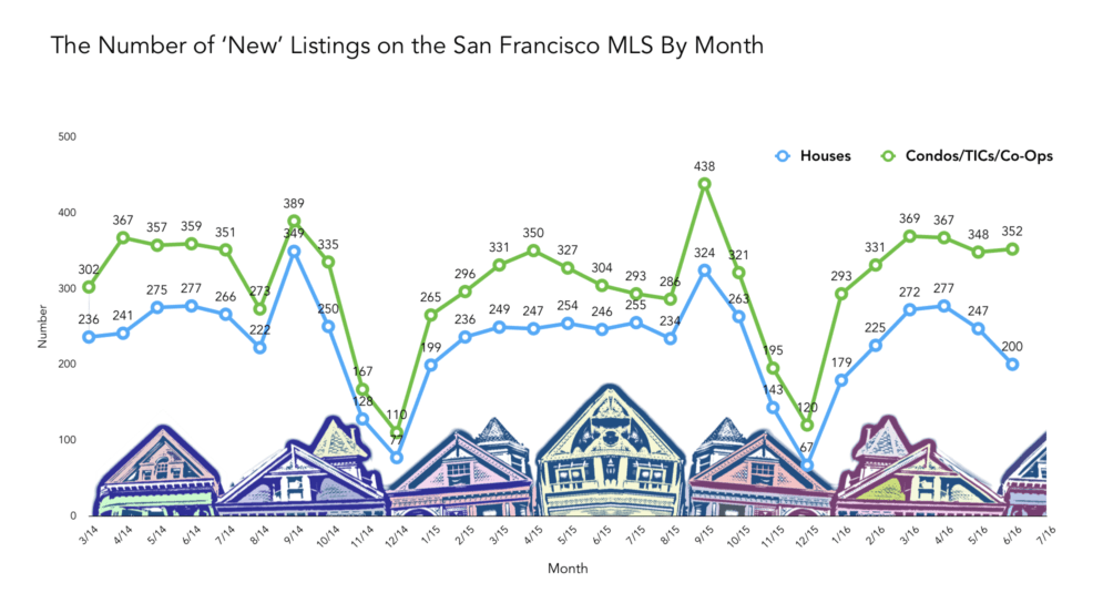 MLS Inventory 2014-2016 By Month