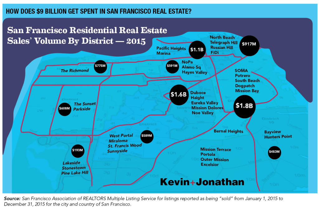 How $9B is spent in SF