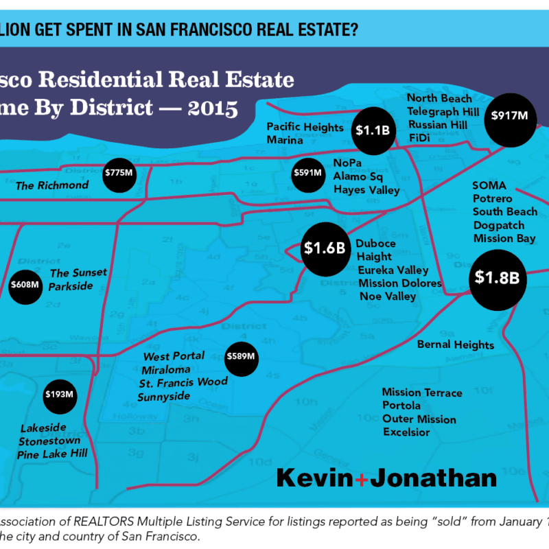 Real Estate Sales Volume in San Francisco