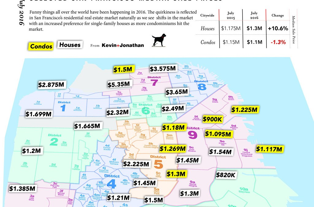 July 2016 San Francisco Median Home Prices By Neighborhood from Kevin and Jonathan, Vanguard Properties