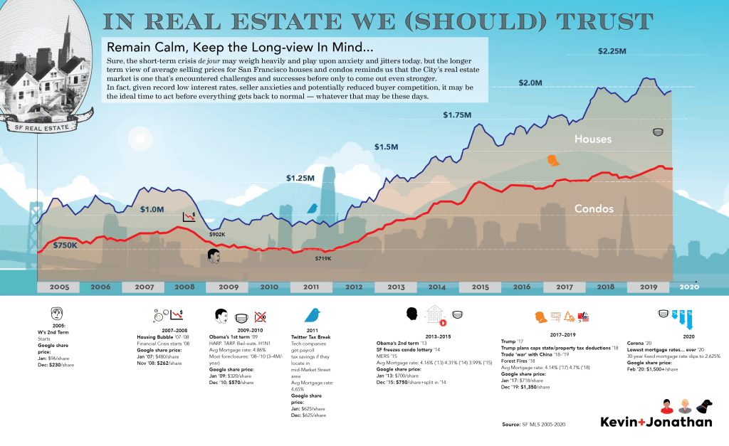 Sales Prices vs Events in History for San Francisco Real Estate
