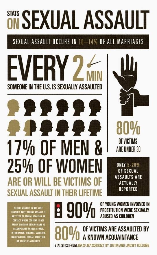 statistics on sexual assault