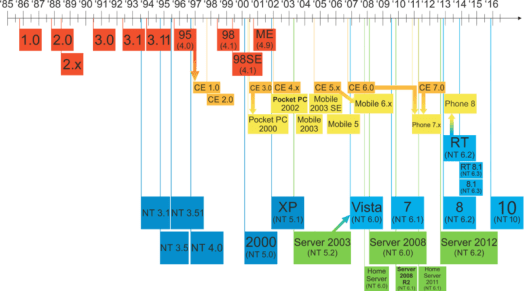 Windows History: DOS vs NT sourcecode heritage – Kev's