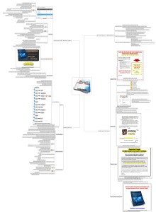 List Building Maniacs Cheat Sheet Mind Map