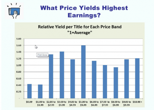 What Price Yields Highest Earnings?